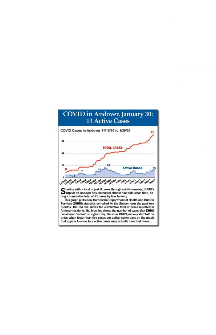 COVID in Andover, January 30, 2021: 13 Active Cases
