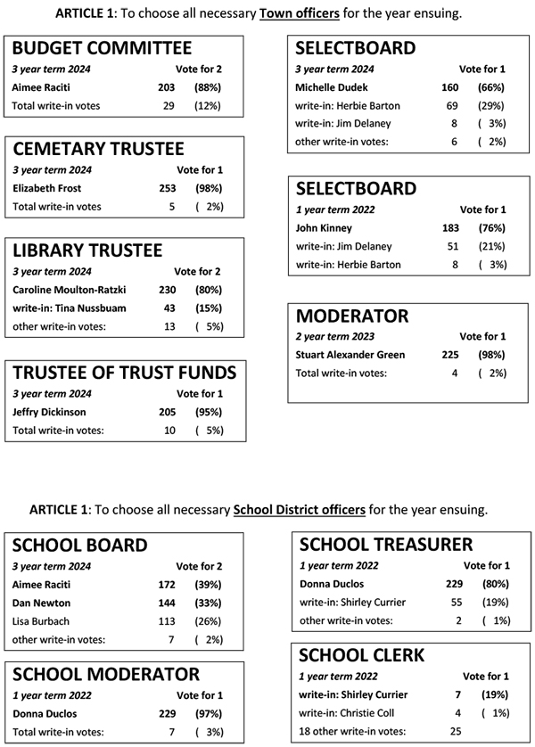 Town Voting Results, April 2021