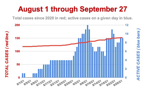 Andover COVID Cases Up Sharply in September
